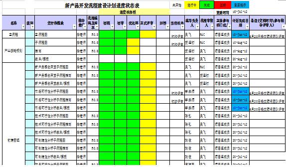 图5新产品开发流程建设计划进度状跟踪表