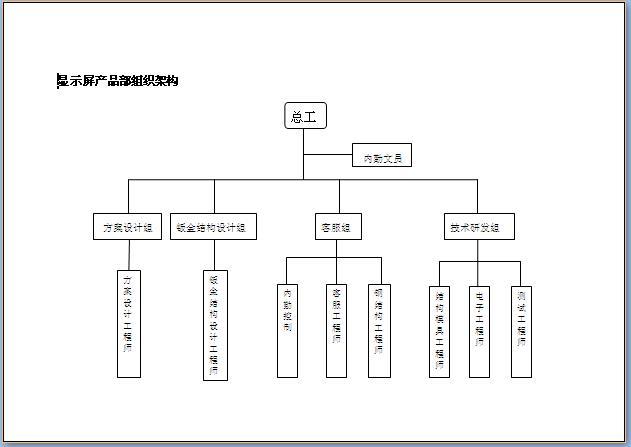 研发部组织结构图