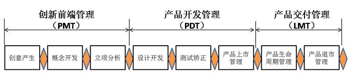新产品开发管理流程规范(cr0503)